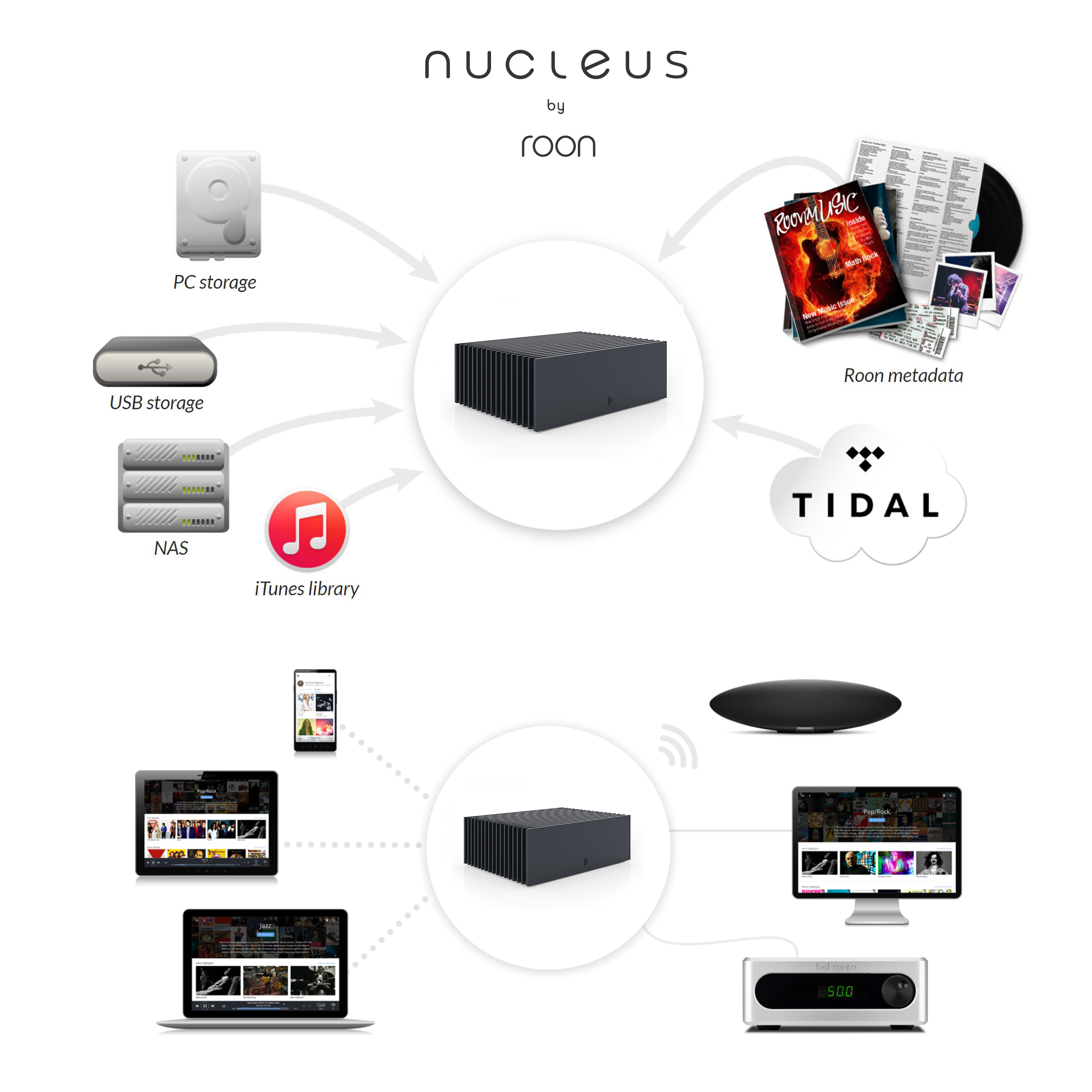 Roon Nucleus - Norman Audio